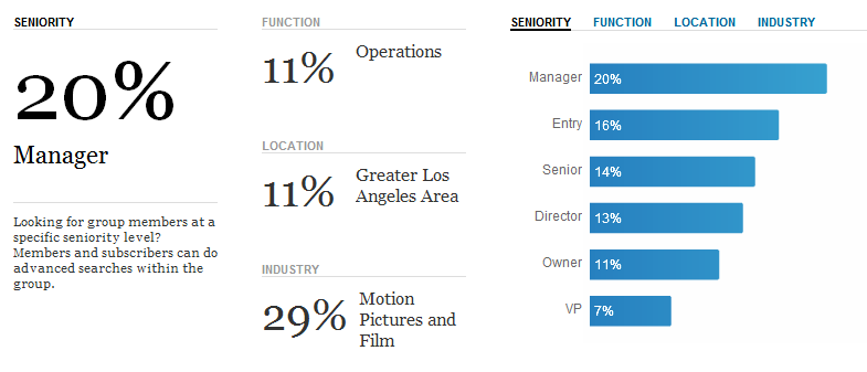 linkedin digital cinema technology group demographics 07-2012